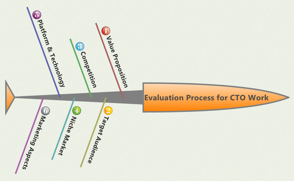 Startup CTO or Part-time CTO: An Evaluation of the Process that takes Ideas to Products